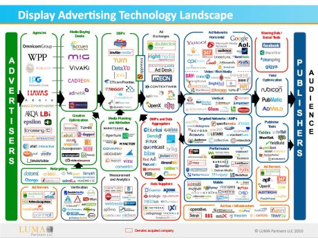Display advertising landscape